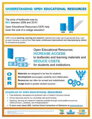 Understanding Open Educational Resourced Infographic
